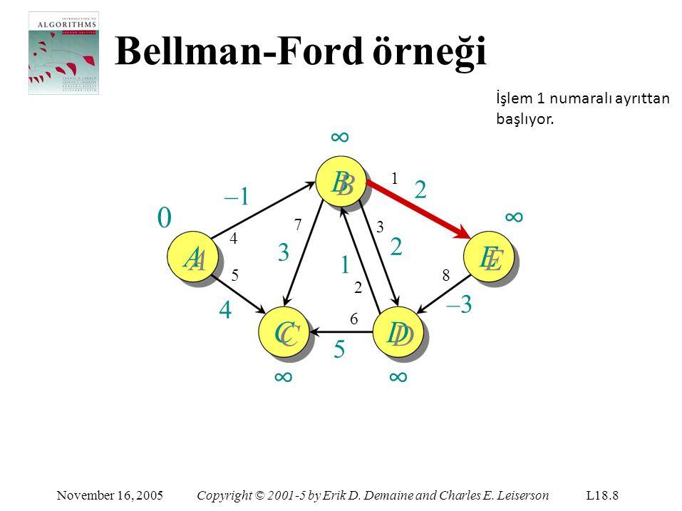 Bellman-Ford örneği ∞ BB ∞ AA EE CC ∞ DD ∞ 2 –1 2 3 1 –3 4 5
