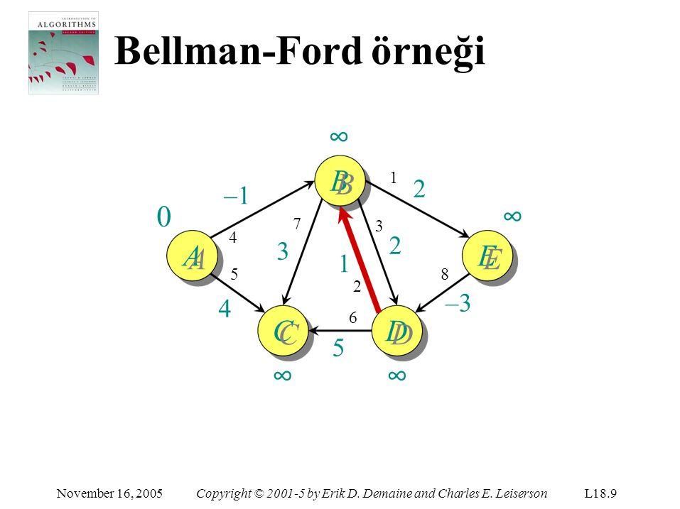 Bellman-Ford örneği ∞ BB ∞ AA EE CC ∞ DD ∞ 2 –1 2 3 1 –3 4 5 1 7 3 4 5