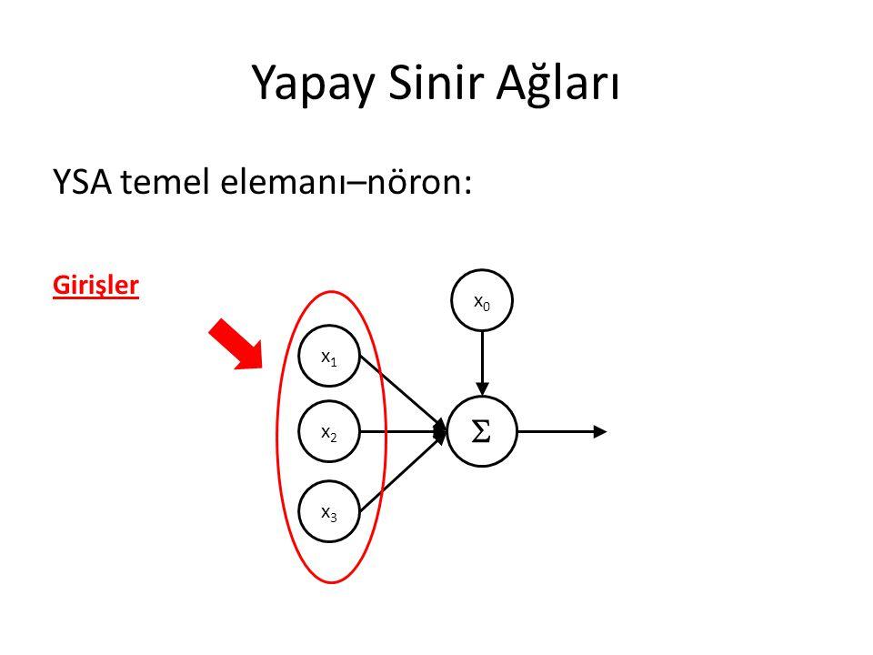 Yapay Sinir Ağları YSA temel elemanı–nöron: Girişler x1 x2 x3 x0 