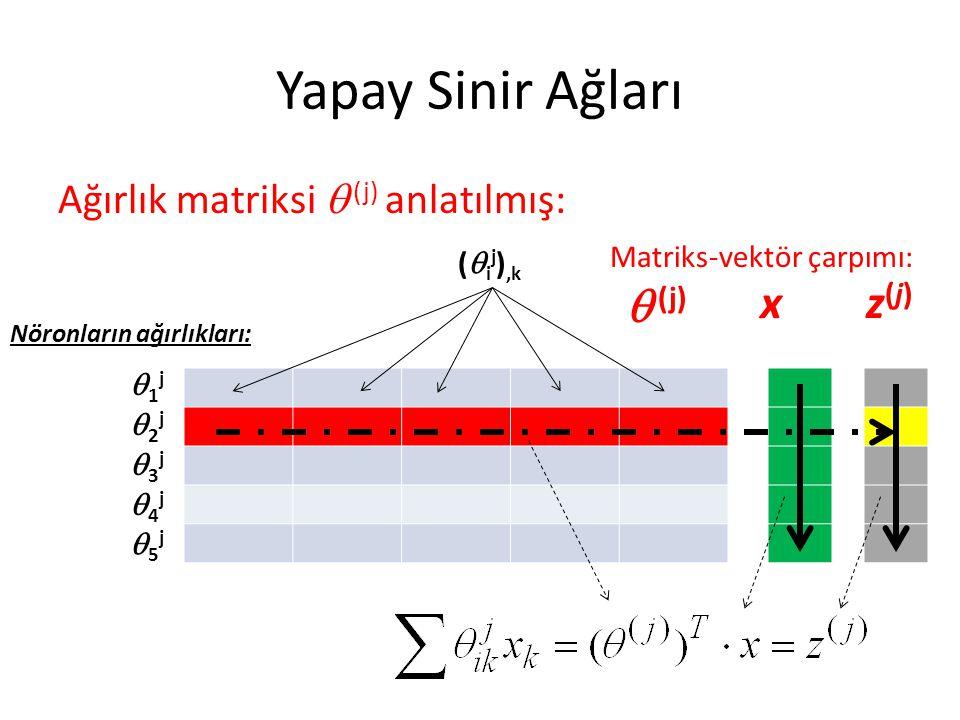 Yapay Sinir Ağları  (j) x z(j) Ağırlık matriksi  (j) anlatılmış: