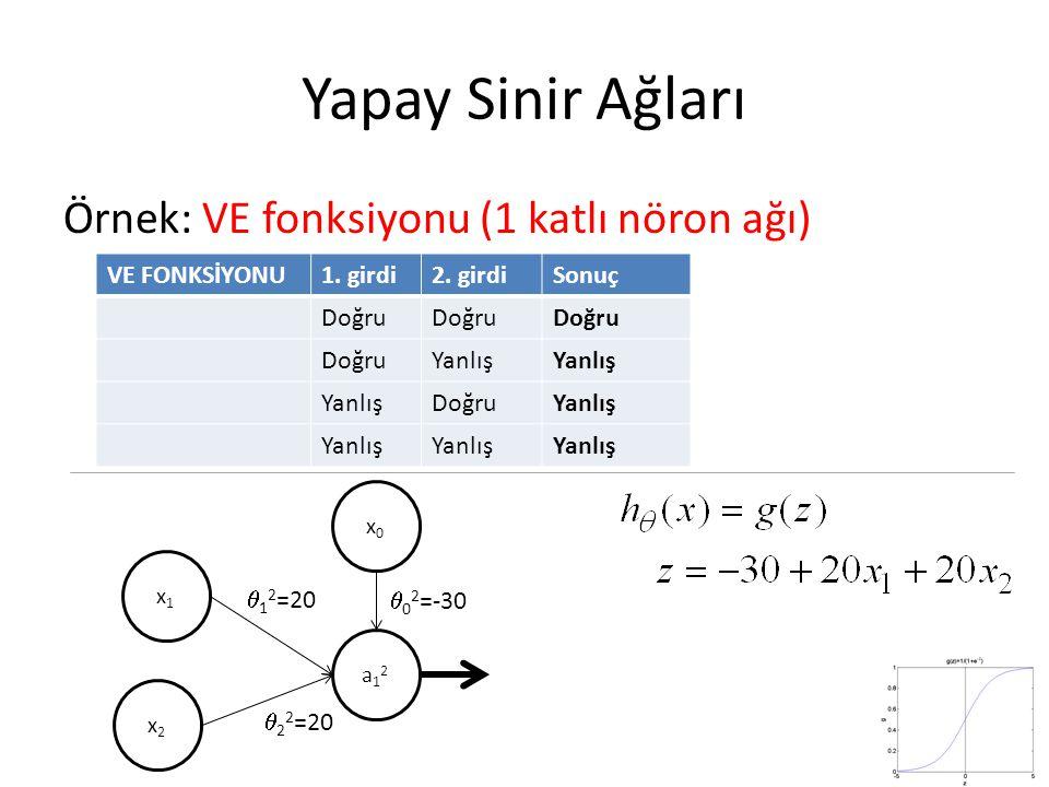 Yapay Sinir Ağları Örnek: VE fonksiyonu (1 katlı nöron ağı)