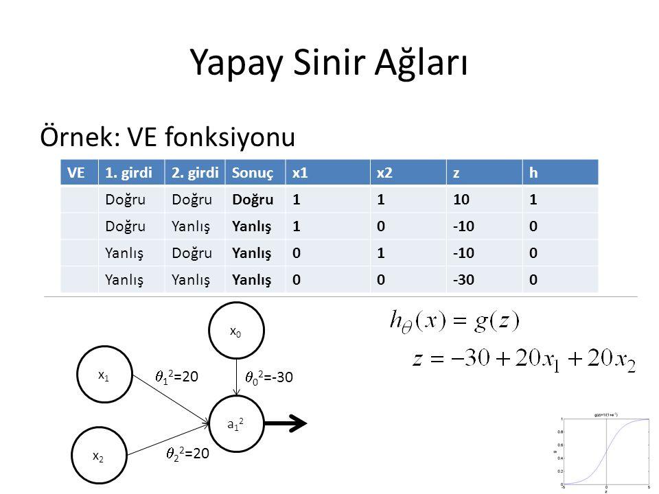 Yapay Sinir Ağları Örnek: VE fonksiyonu VE 1. girdi 2. girdi Sonuç x1