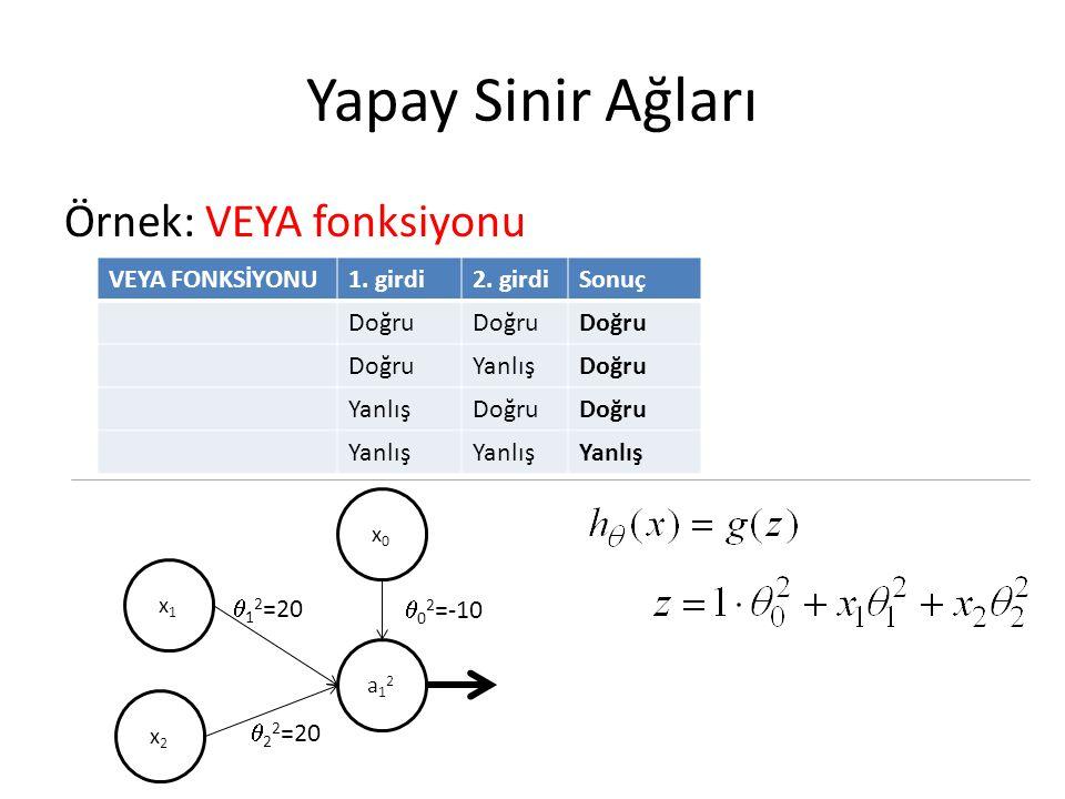 Yapay Sinir Ağları Örnek: VEYA fonksiyonu VEYA FONKSİYONU 1. girdi