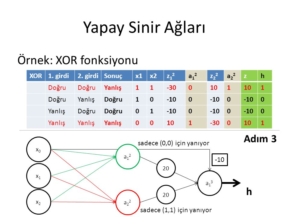 Yapay Sinir Ağları Örnek: XOR fonksiyonu Adım 3 h XOR 1. girdi