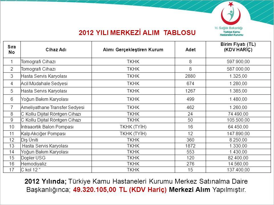 2012 YILI MERKEZİ ALIM TABLOSU Alımı Gerçekleştiren Kurum