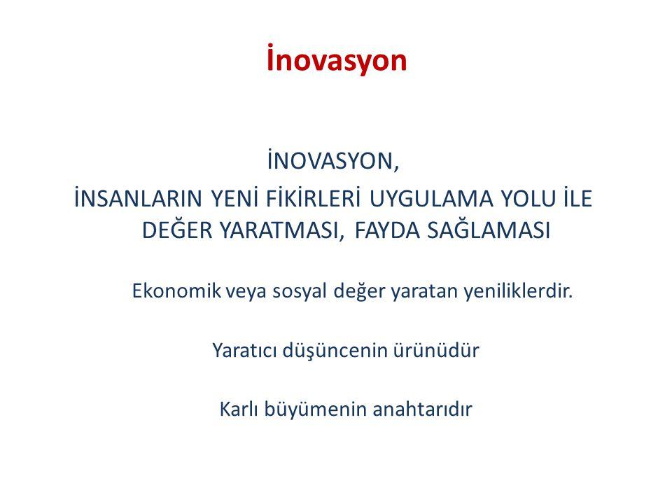 İnovasyon İNOVASYON, İNSANLARIN YENİ FİKİRLERİ UYGULAMA YOLU İLE DEĞER YARATMASI, FAYDA SAĞLAMASI.