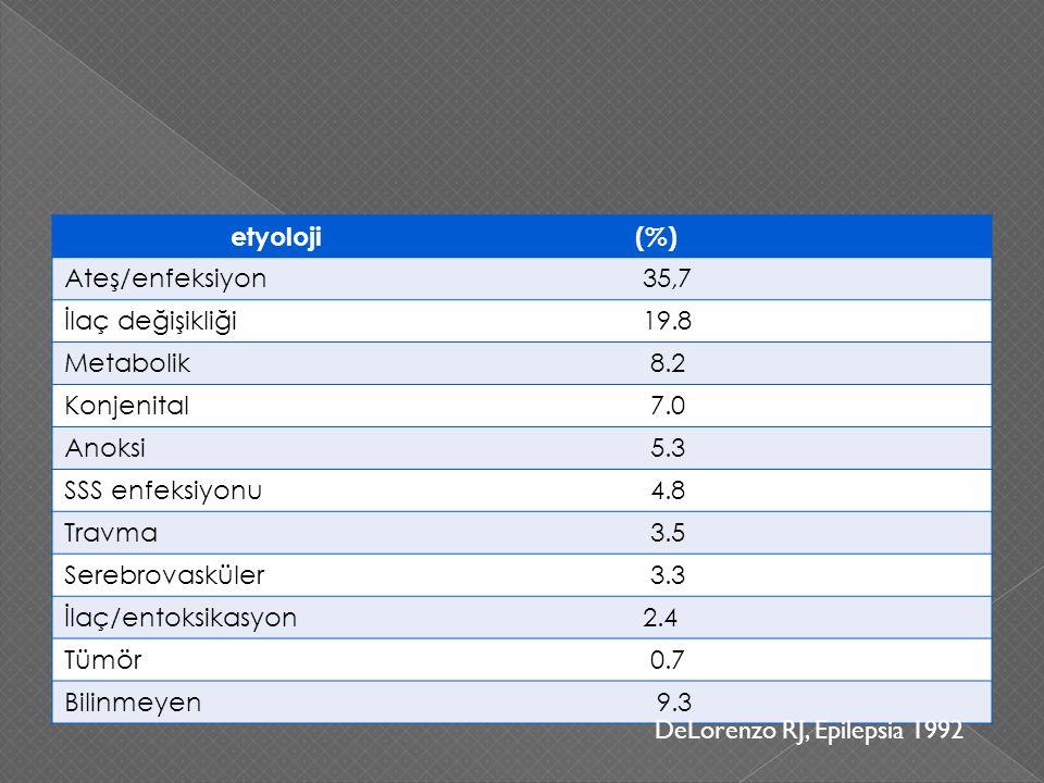 etyoloji (%) Ateş/enfeksiyon. 35,7. İlaç değişikliği. 19.8. Metabolik. 8.2. Konjenital. 7.0.
