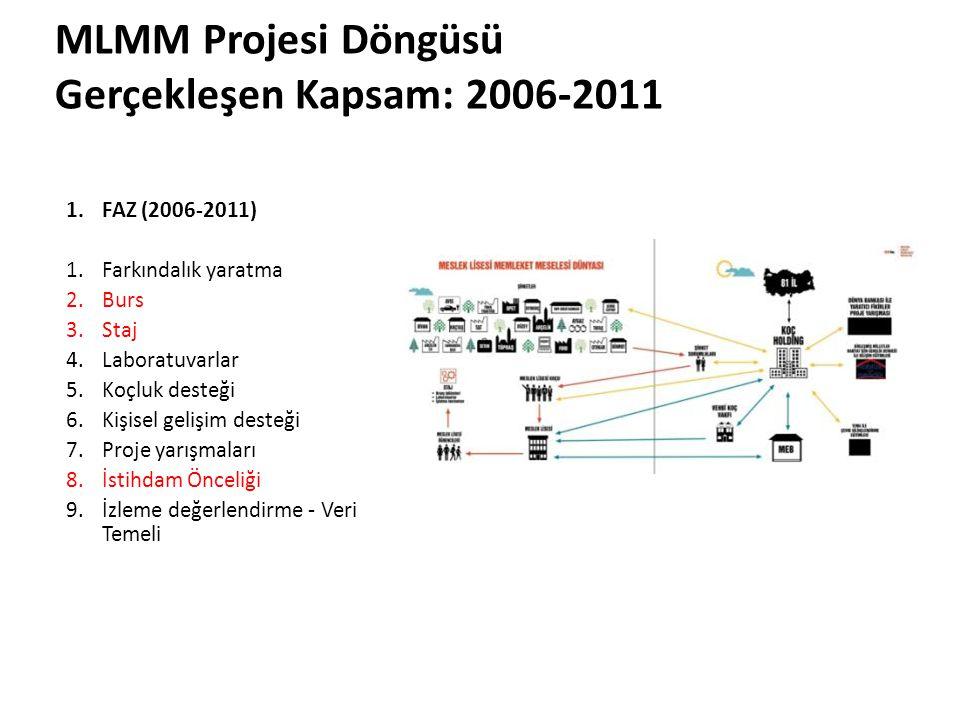MLMM Projesi Döngüsü Gerçekleşen Kapsam: 2006-2011 FAZ (2006-2011)