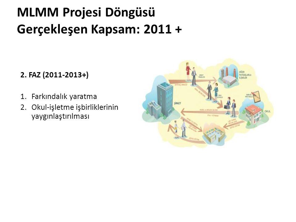 MLMM Projesi Döngüsü Gerçekleşen Kapsam: 2011 + 2. FAZ (2011-2013+)