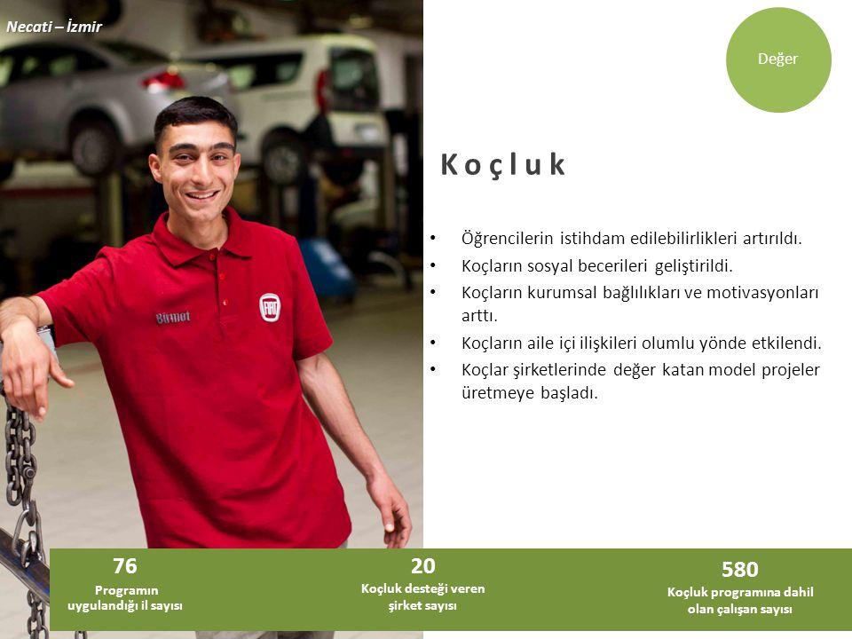 Koçluk 76 20 580 Öğrencilerin istihdam edilebilirlikleri artırıldı.
