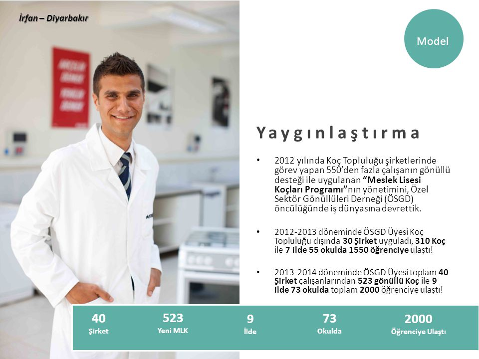 İrfan – Diyarbakır Model. Yaygınlaştırma.