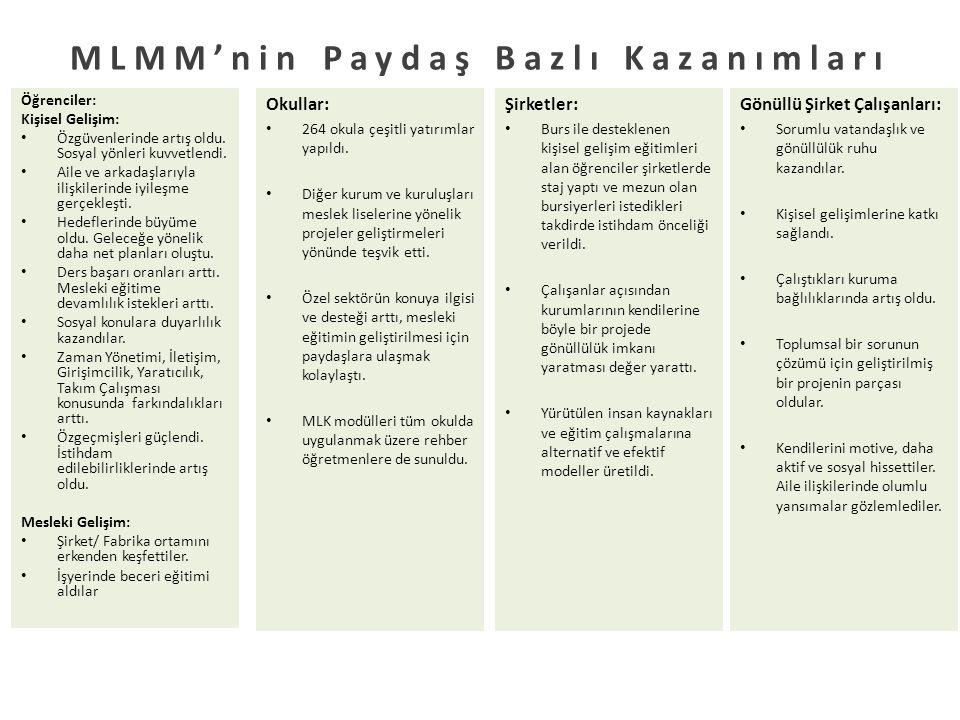 MLMM'nin Paydaş Bazlı Kazanımları