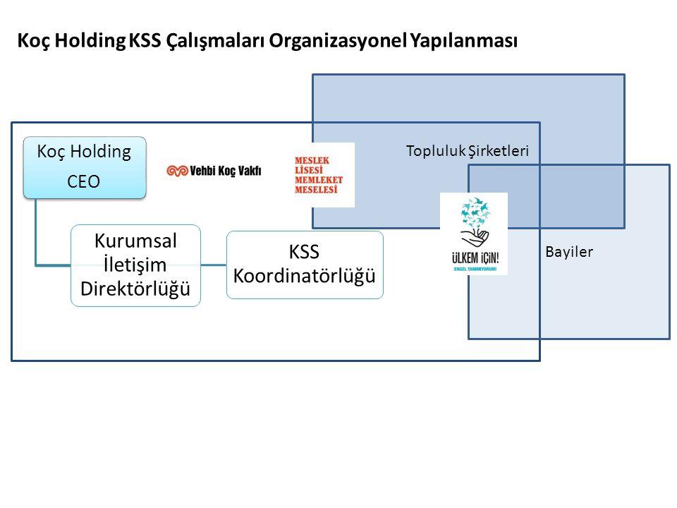 Koç Holding KSS Çalışmaları Organizasyonel Yapılanması