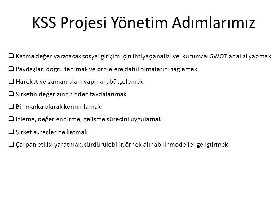 KSS Projesi Yönetim Adımlarımız