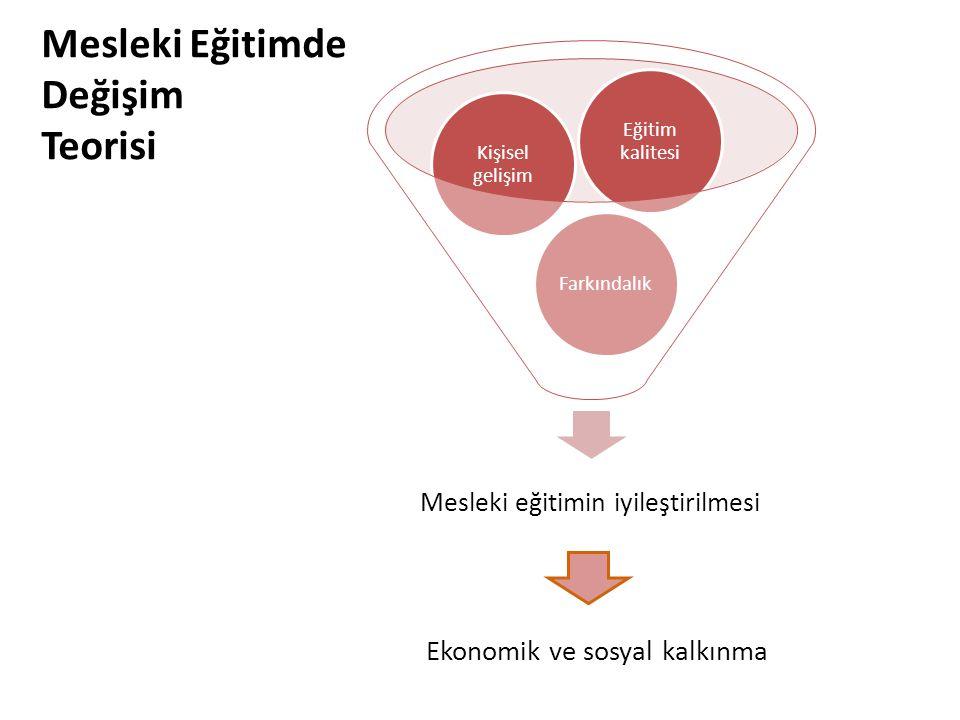 Mesleki Eğitimde Değişim Teorisi Ekonomik ve sosyal kalkınma
