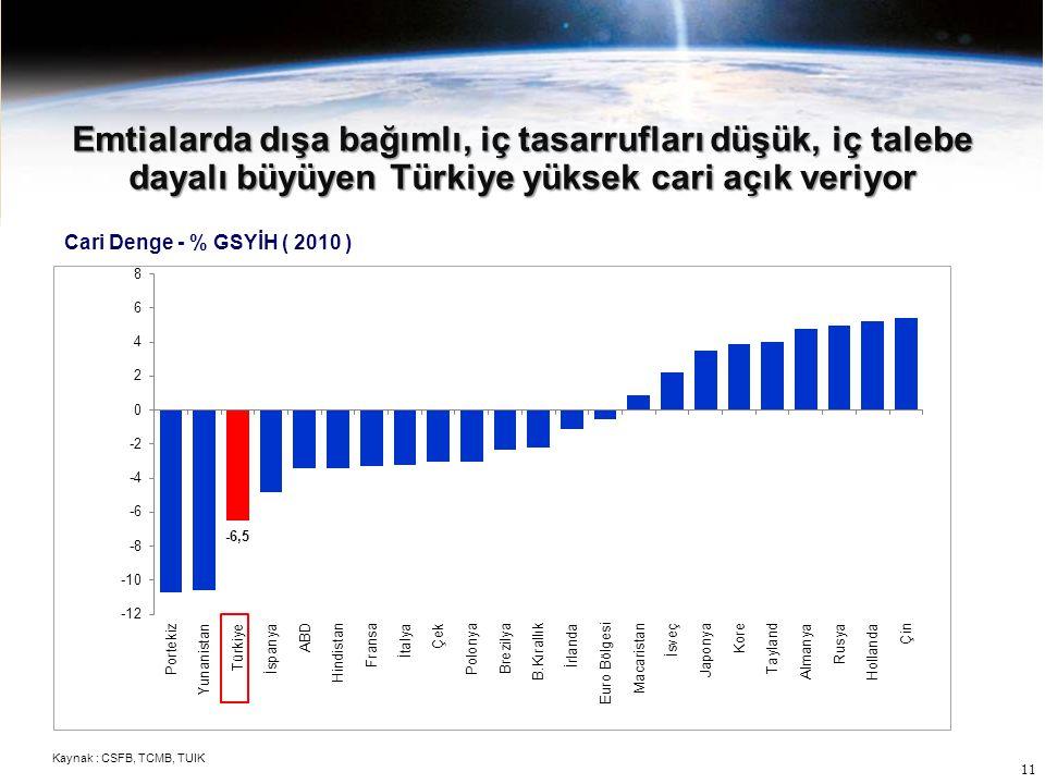 Emtialarda dışa bağımlı, iç tasarrufları düşük, iç talebe dayalı büyüyen Türkiye yüksek cari açık veriyor