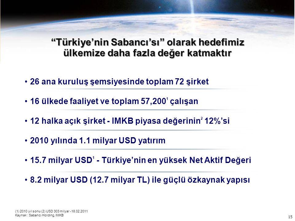 Türkiye'nin Sabancı'sı olarak hedefimiz ülkemize daha fazla değer katmaktır