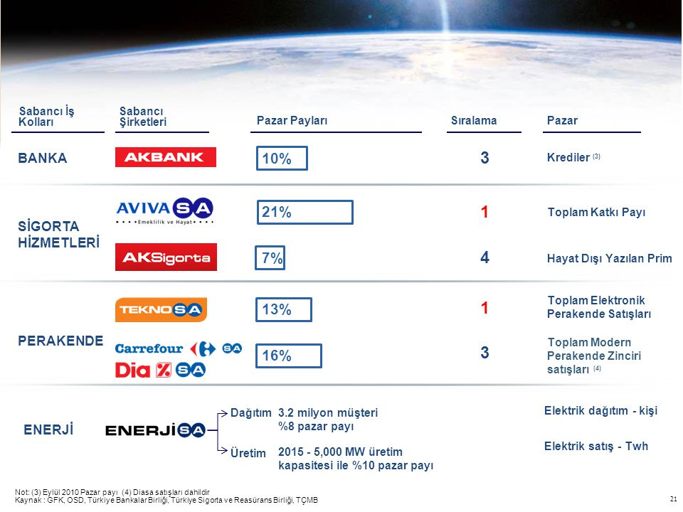 3 1 4 1 3 10% 21% 7% 13% 16% BANKA SİGORTA HİZMETLERİ PERAKENDE ENERJİ