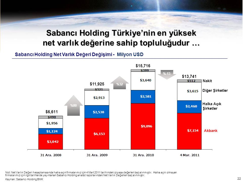 Sabancı Holding Türkiye'nin en yüksek