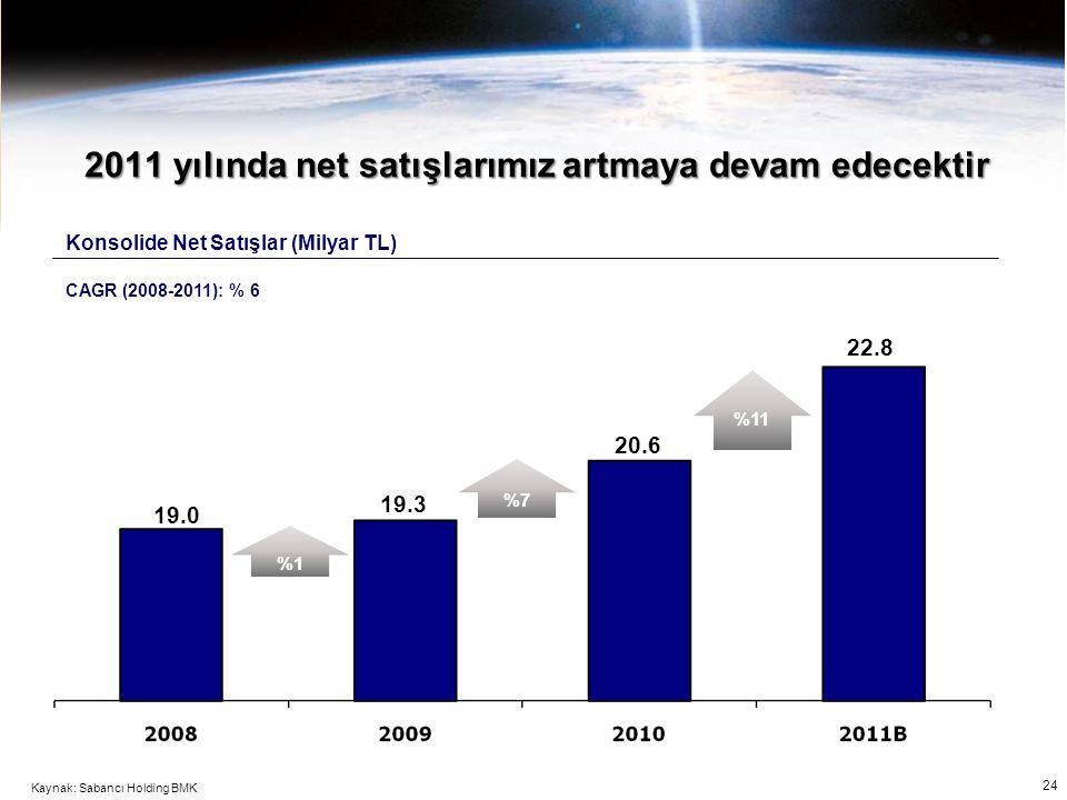 2011 yılında net satışlarımız artmaya devam edecektir