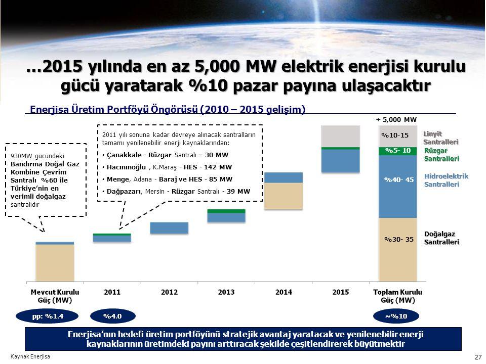 …2015 yılında en az 5,000 MW elektrik enerjisi kurulu gücü yaratarak %10 pazar payına ulaşacaktır