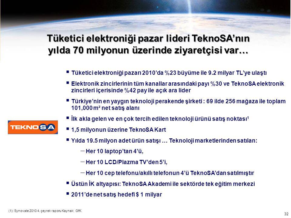 Tüketici elektroniği pazar lideri TeknoSA'nın