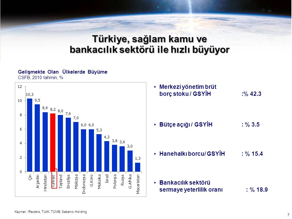 bankacılık sektörü ile hızlı büyüyor