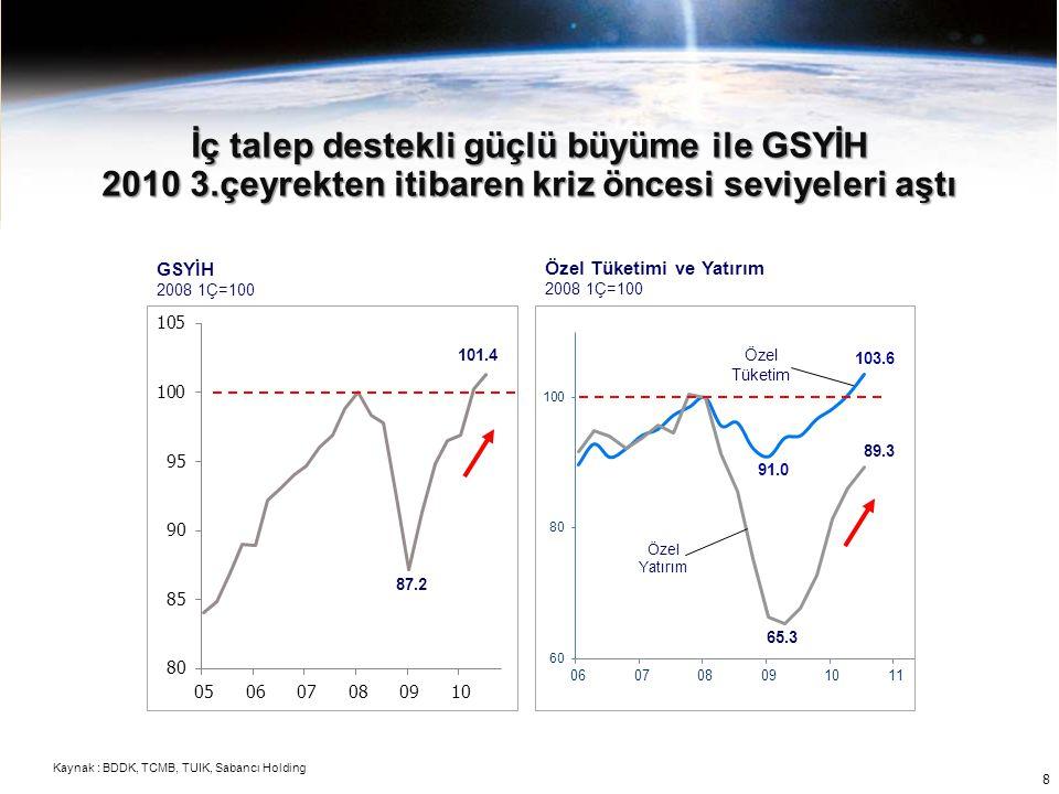 İç talep destekli güçlü büyüme ile GSYİH