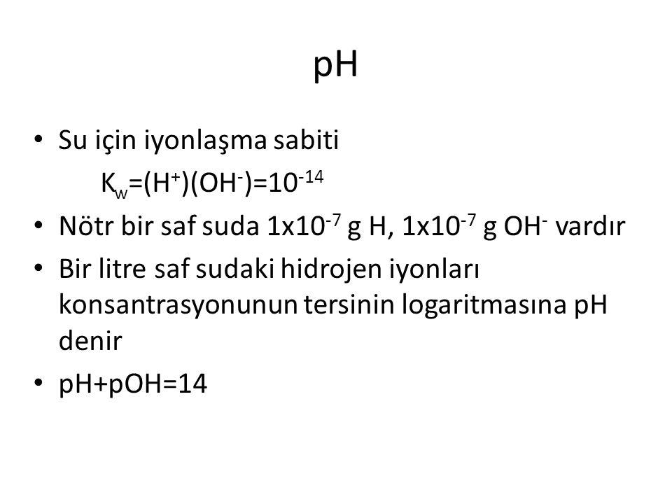 pH Su için iyonlaşma sabiti Kw=(H+)(OH-)=10-14