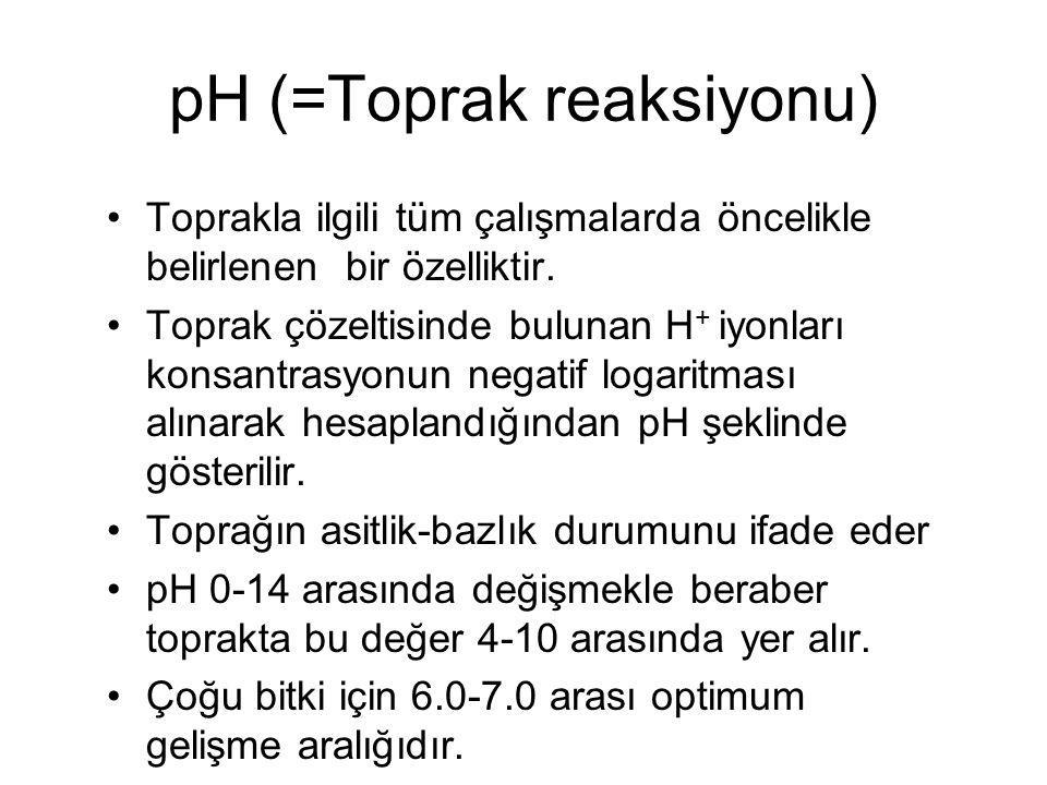 pH (=Toprak reaksiyonu)