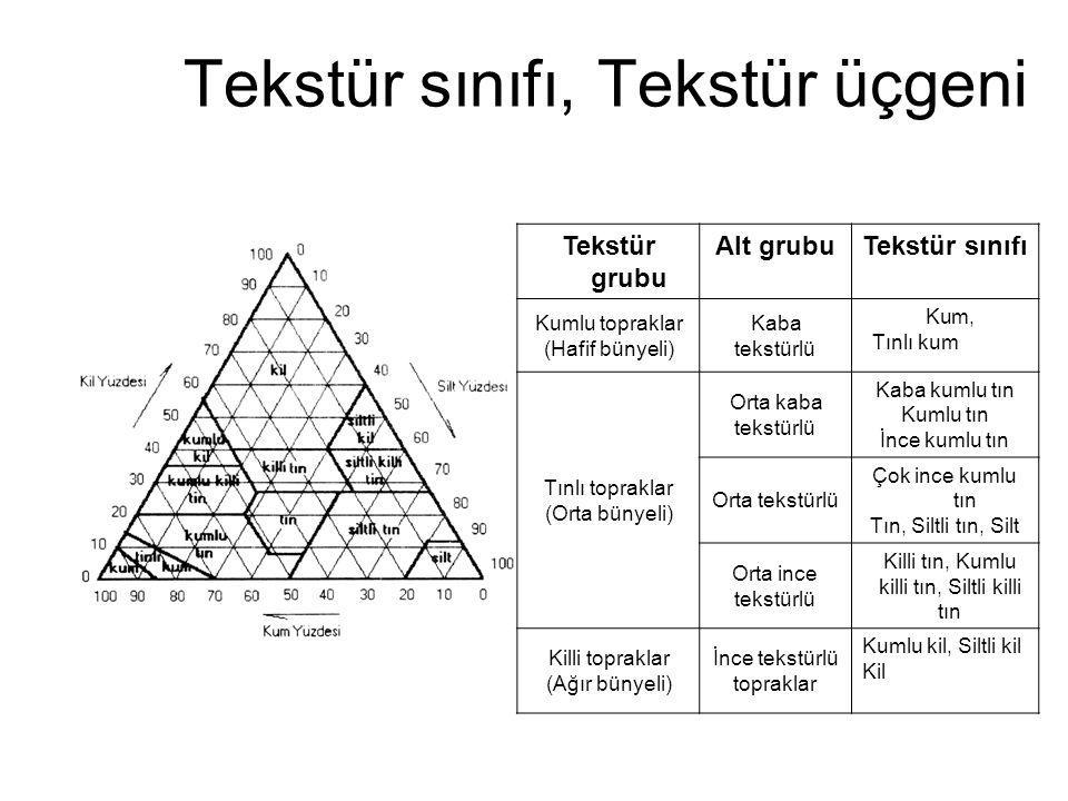 Tekstür sınıfı, Tekstür üçgeni