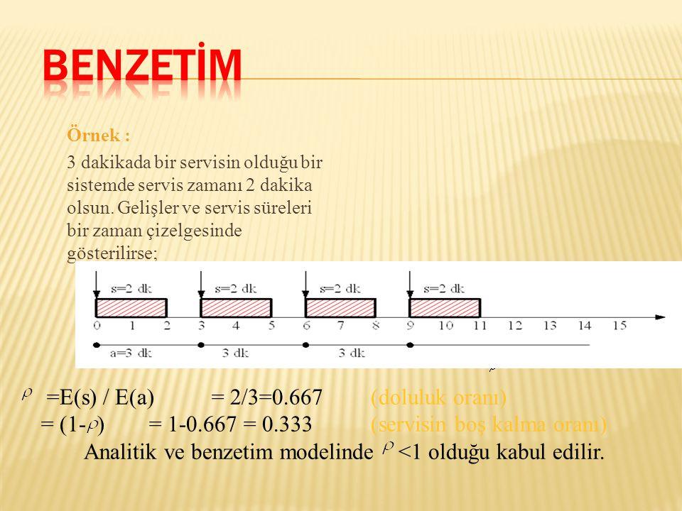 Analitik ve benzetim modelinde <1 olduğu kabul edilir.
