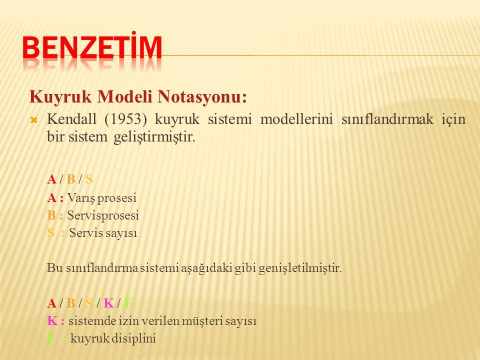 BENZETİM Kuyruk Modeli Notasyonu: