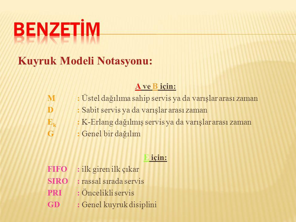 BENZETİM Kuyruk Modeli Notasyonu: A ve B için: