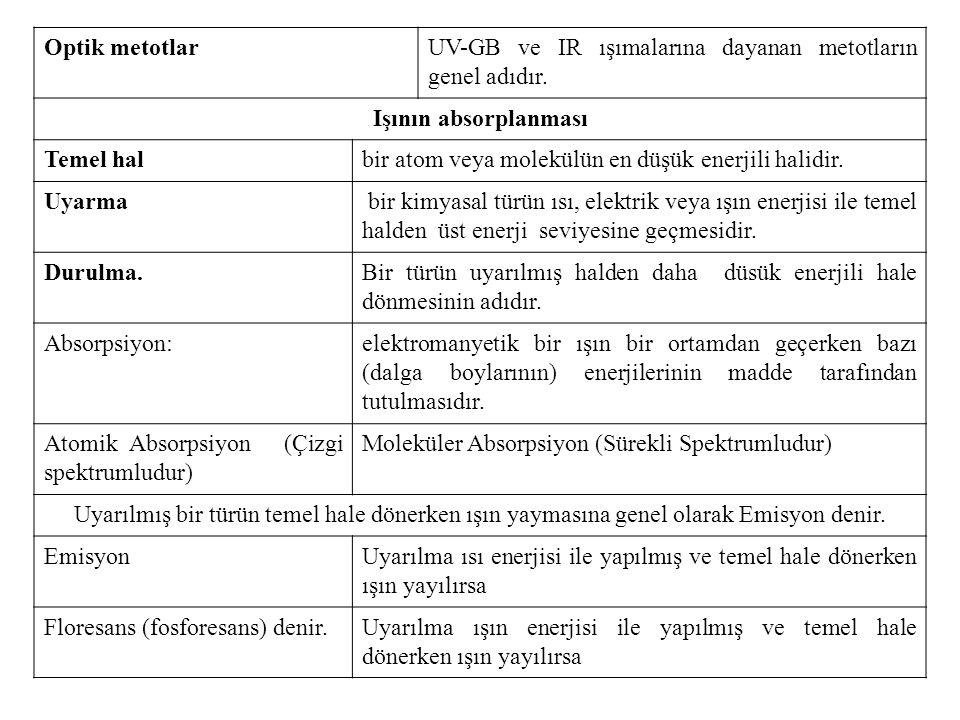 Optik metotlar UV-GB ve IR ışımalarına dayanan metotların genel adıdır. Işının absorplanması. Temel hal.