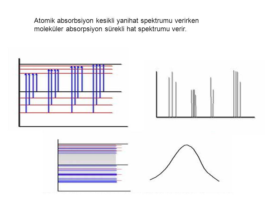 Atomik absorbsiyon kesikli yanihat spektrumu verirken