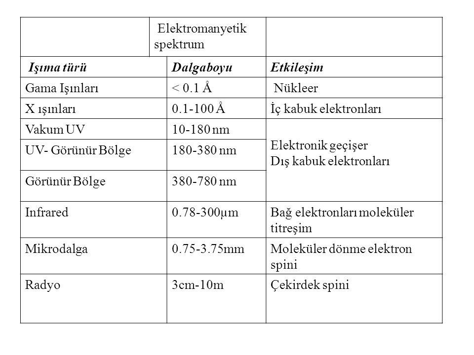 Elektromanyetik spektrum. Işıma türü. Dalgaboyu. Etkileşim. Gama Işınları. < 0.1 Å. Nükleer.