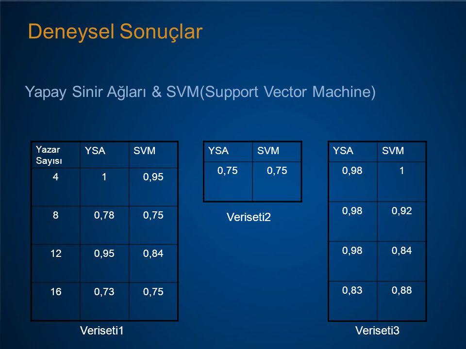 Deneysel Sonuçlar Yapay Sinir Ağları & SVM(Support Vector Machine)