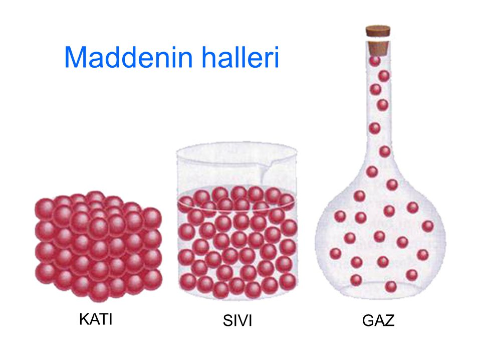 Maddenin halleri KATI SIVI GAZ