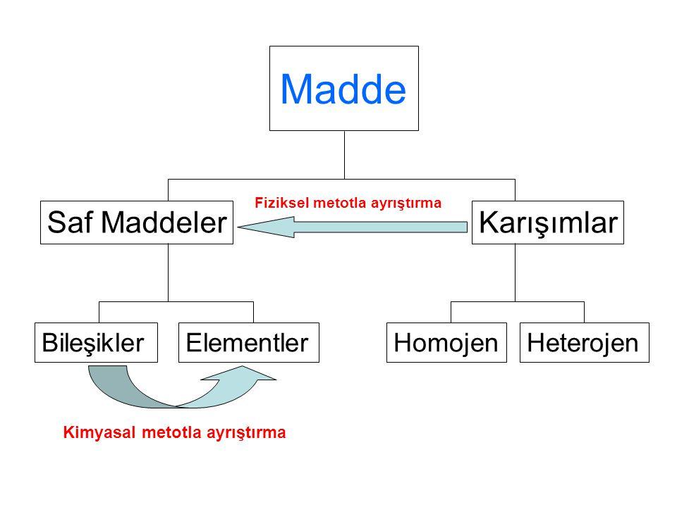 Madde Saf Maddeler Karışımlar Bileşikler Elementler Homojen Heterojen