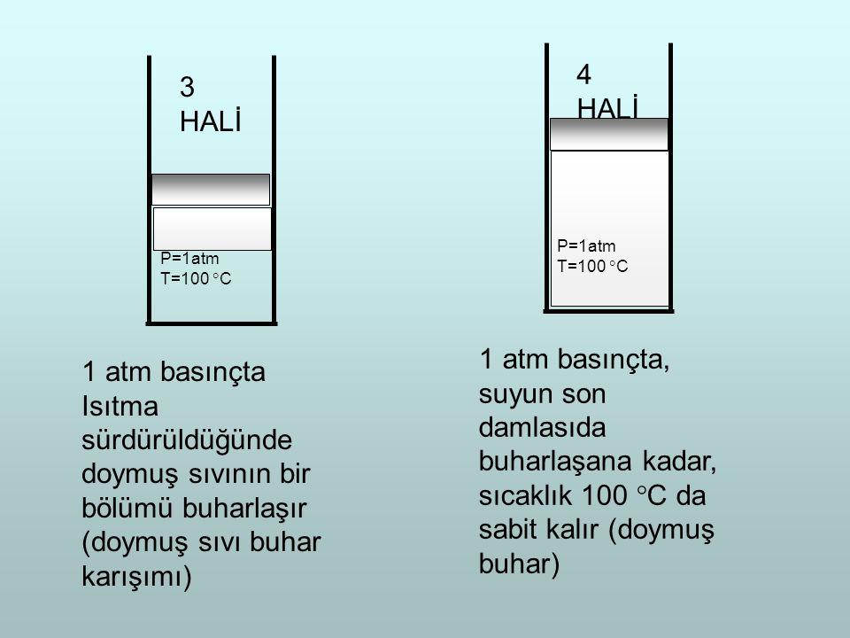 P=1atm T=100 C. 3 HALİ. 1 atm basınçta Isıtma sürdürüldüğünde doymuş sıvının bir bölümü buharlaşır (doymuş sıvı buhar karışımı)