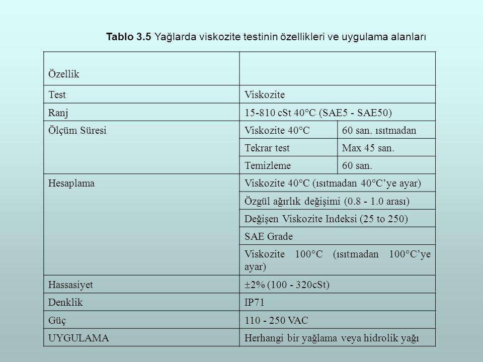 Tablo 3.5 Yağlarda viskozite testinin özellikleri ve uygulama alanları