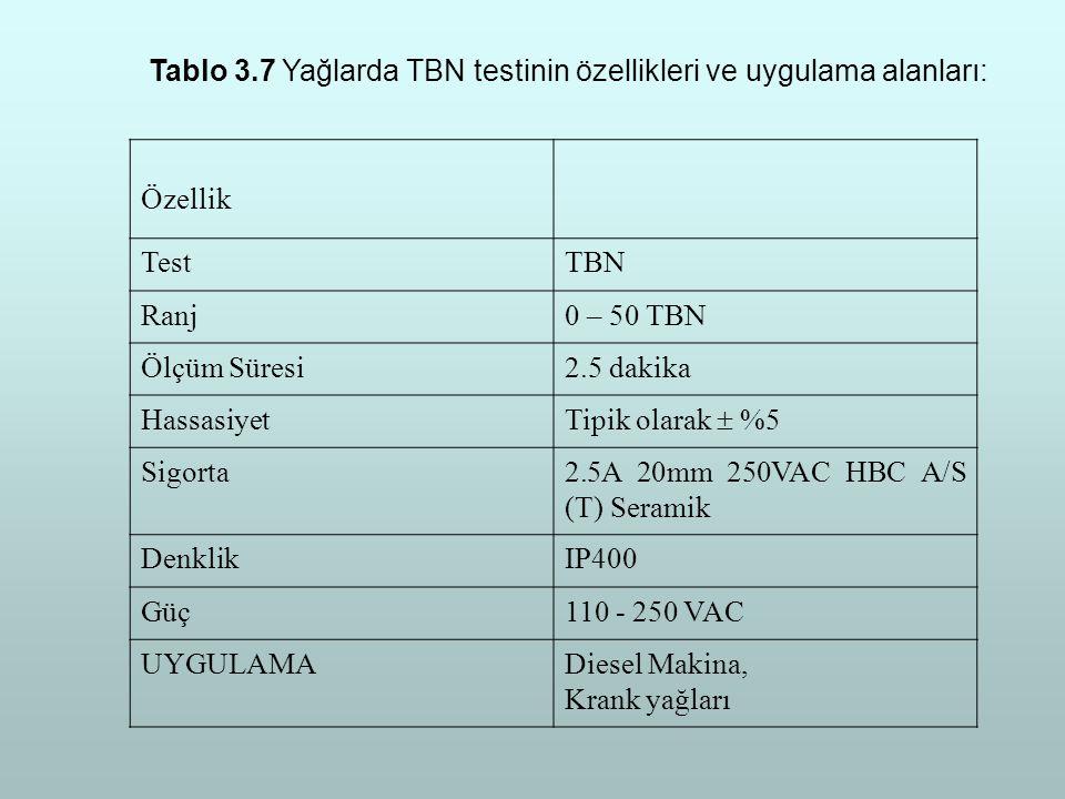 Tablo 3.7 Yağlarda TBN testinin özellikleri ve uygulama alanları: