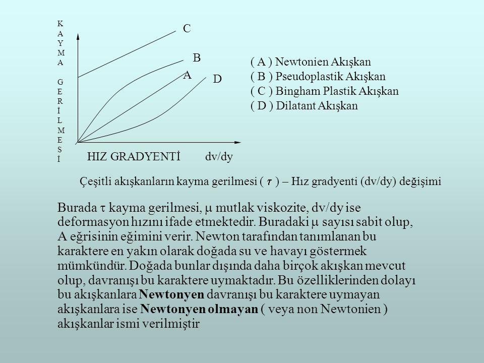 C B. A. D. A ) Newtonien Akışkan. B ) Pseudoplastik Akışkan. C ) Bingham Plastik Akışkan. D ) Dilatant Akışkan.