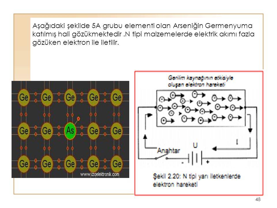 Aşağıdaki şekilde 5A grubu elementi olan Arseniğin Germenyuma katılmış hali gözükmektedir .N tipi malzemelerde elektrik akımı fazla gözüken elektron ile iletilir.