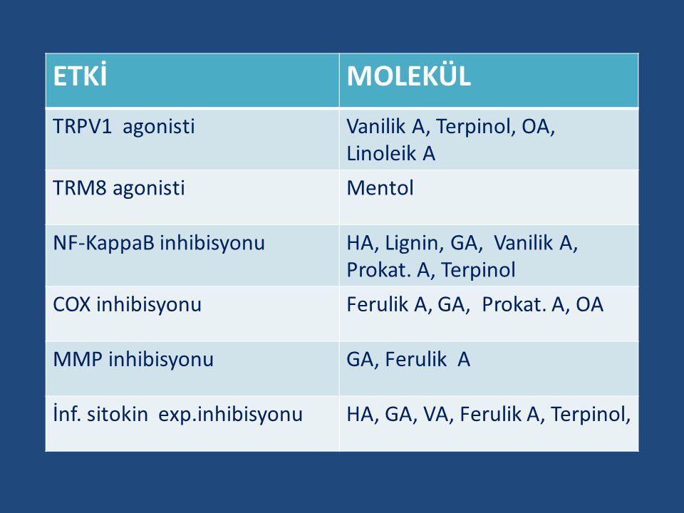ETKİ MOLEKÜL TRPV1 agonisti Vanilik A, Terpinol, OA, Linoleik A