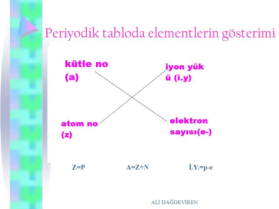 Periyodik tabloda elementlerin gösterimi