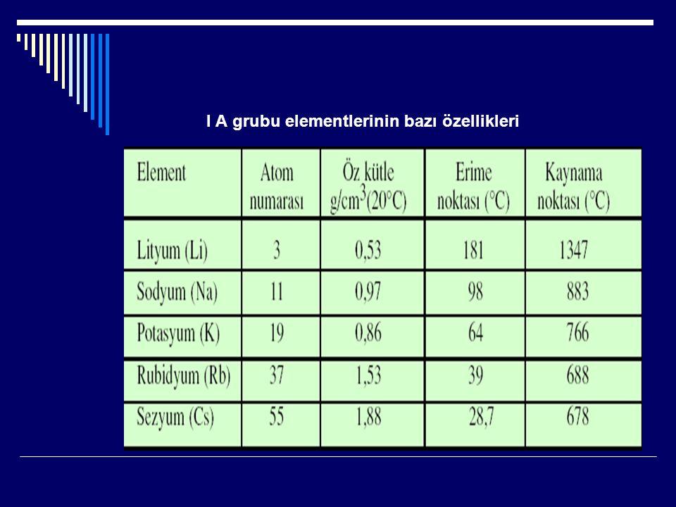 I A grubu elementlerinin bazı özellikleri