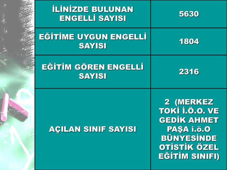 İLİNİZDE BULUNAN ENGELLİ SAYISI 5630