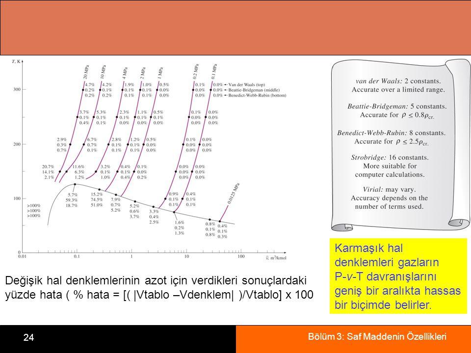 Karmaşık hal denklemleri gazların P-v-T davranışlarını geniş bir aralıkta hassas